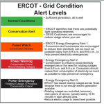 Monday saw an all-time report for strength utilization in Texas in the month of June, ERCOT officers say