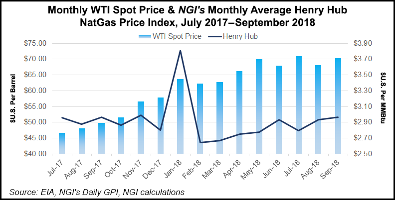 Midcontinent, Rockies Energy Activity Climbing, however Operators Looking for Higher Oil, Natural Gas Prices Before Drilling Surges