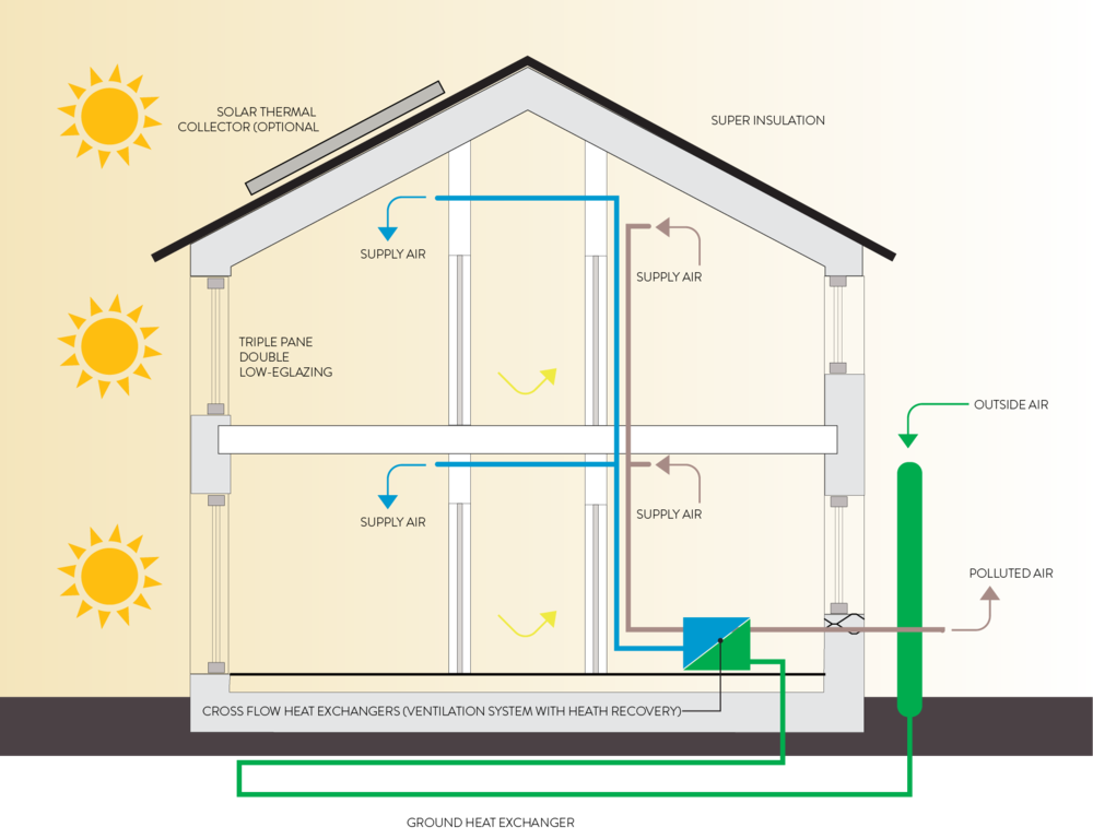 The Passivhaus standard: how to assemble a super low-energy house